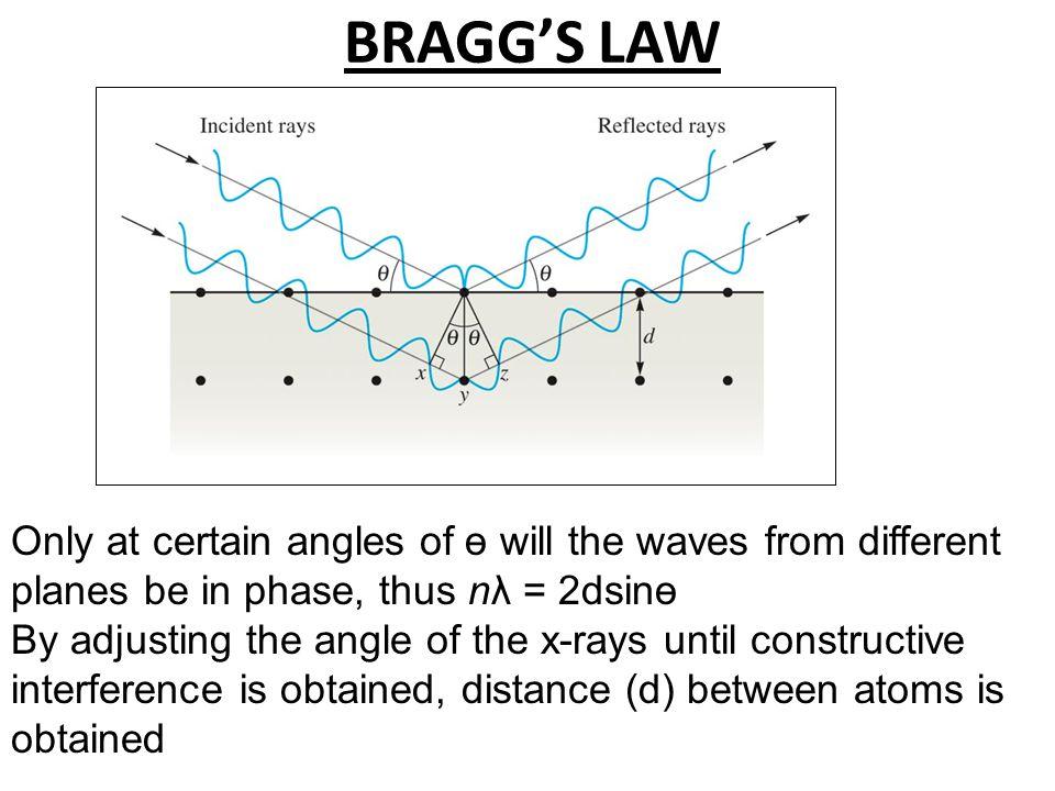 Bragg Equation Derivation ө өө x x d sin ө = x/d x = d sin ө Wave length λ = 2x λ = 2d sin ө nλ = 2d sin ө n due to multiple layers of particles