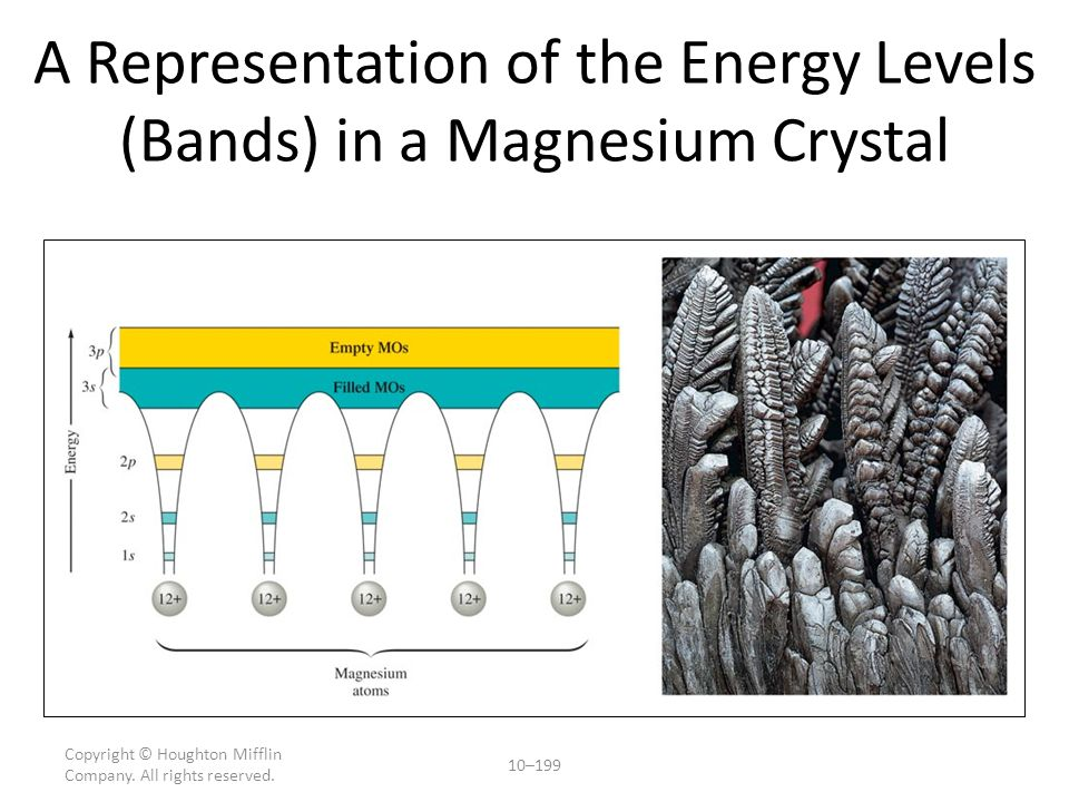Magnesium Band Model Looking at the band diagram for Mg – The 1S, 2s, 2P electrons are in the well(localized electrons) – The valance electrons occupy