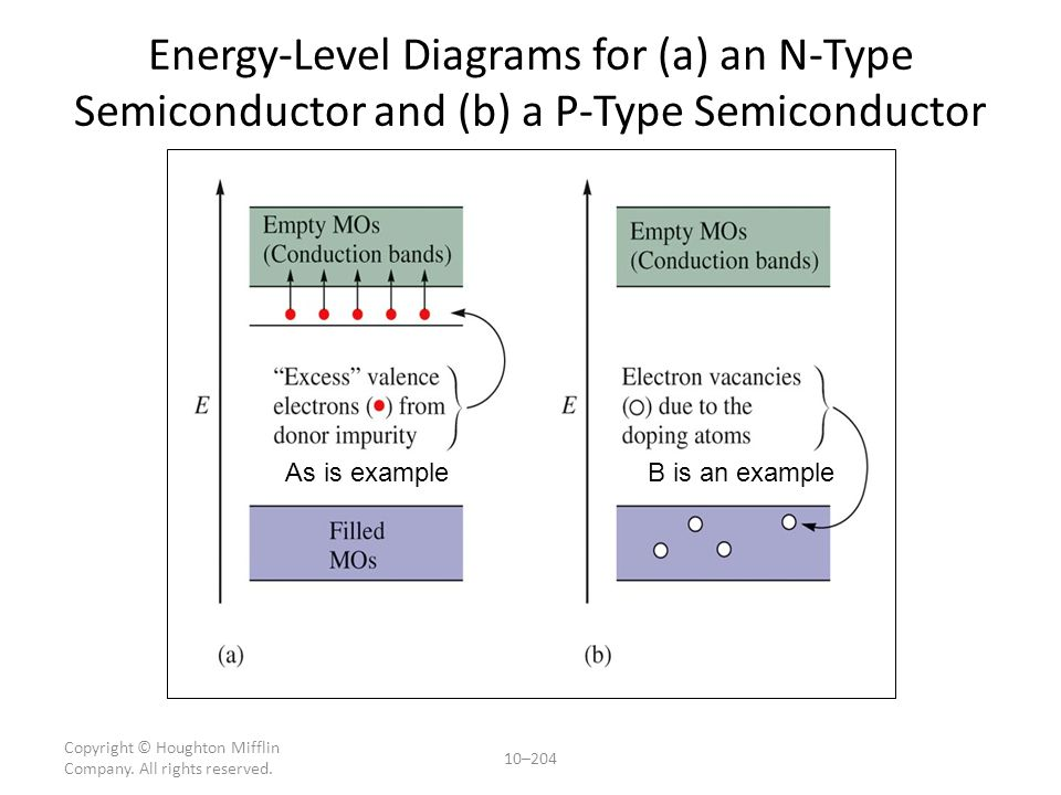 Semi Conductors N-type semi conductors, using a phosphorus impurity, provide more electrons than the original semi conductor, usually Silicon. – These