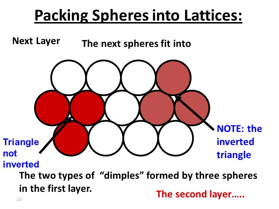 """22 Packing Spheres into Lattices: Next LayerThe next spheres fit into a """"dimple"""" formed by three spheres in the first layer. There are two sets of dim"""