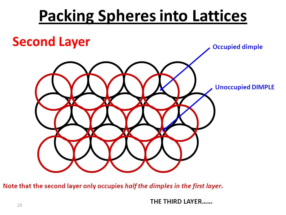 28 Packing Spheres into Lattices Second Layer Note that the second layer only occupies half the dimples in the first layer. Inverted triangle dimples