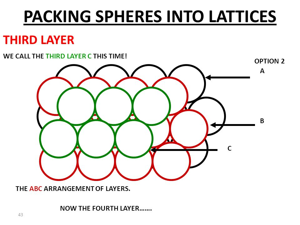 42 A B C NOT THE SAME AS OPTION ONE! WE CALL THE THIRD LAYER C THIS TIME! PACKING SPHERES INTO LATTICES THIRD LAYER OPTION 2