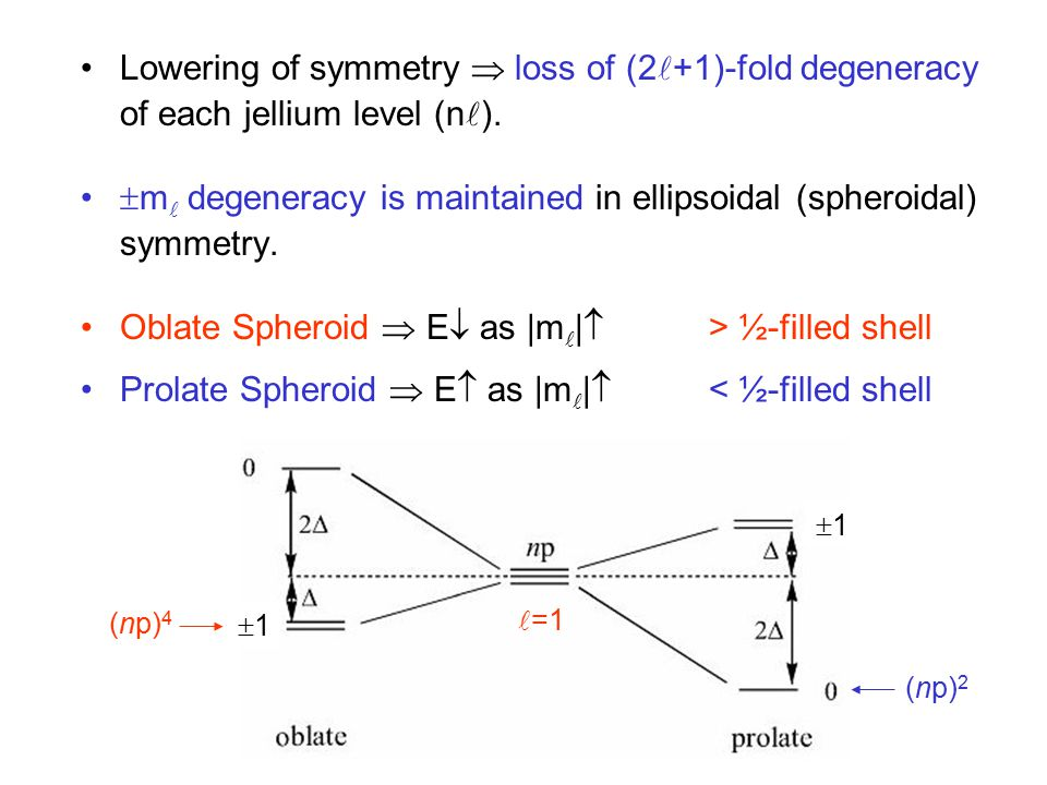 11 11 =1 Lowering of symmetry  loss of (2 +1)-fold degeneracy of each jellium level (n ).