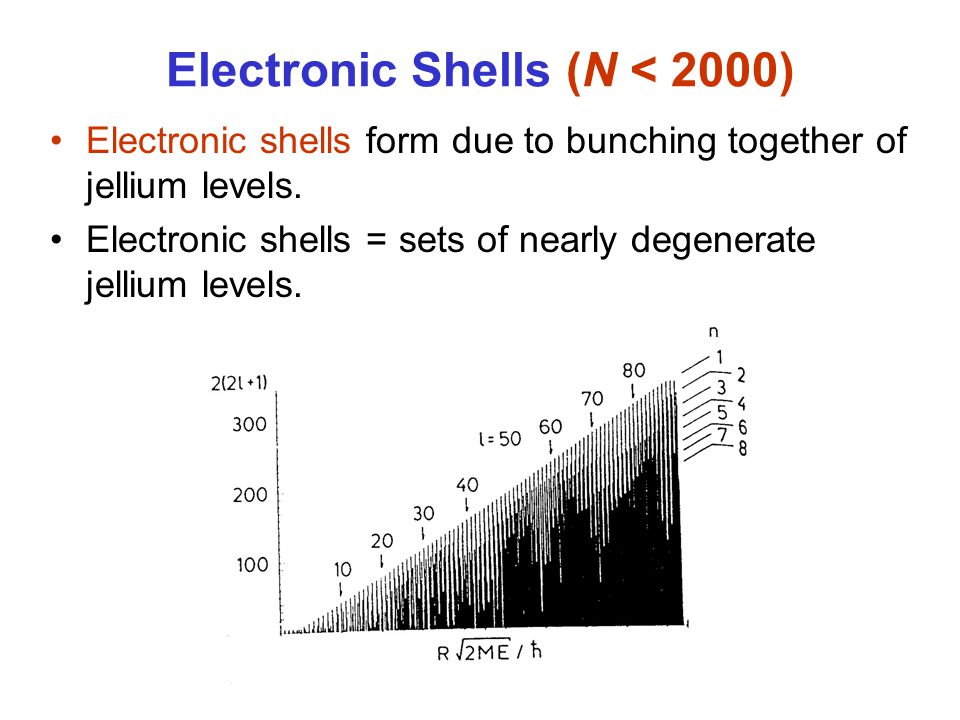 Electronic Shells (N < 2000) Electronic shells form due to bunching together of jellium levels. Electronic shells = sets of nearly degenerate jellium