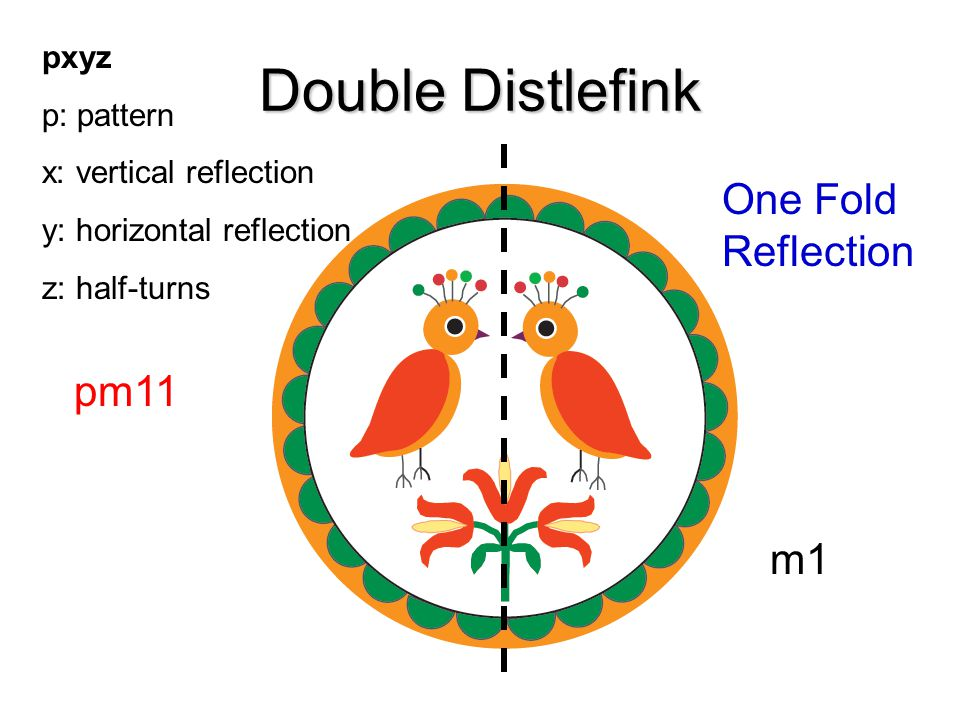 Double Distlefink One Fold Reflection m1 pm11 pxyz p: pattern x: vertical reflection y: horizontal reflection z: half-turns