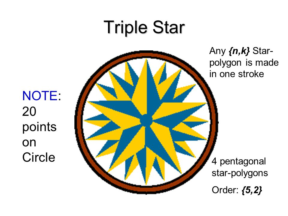 Triple Star NOTE: 20 points on Circle 4 pentagonal star-polygons Order: {5,2} Any {n,k} Star- polygon is made in one stroke