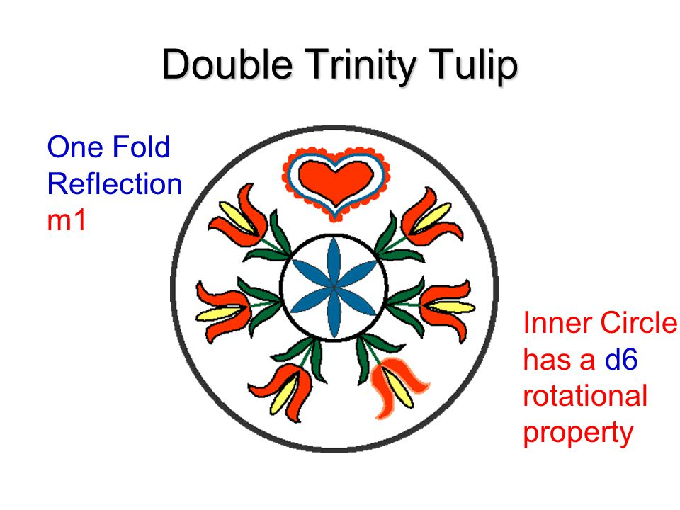 Double Trinity Tulip One Fold Reflection m1 Inner Circle has a d6 rotational property