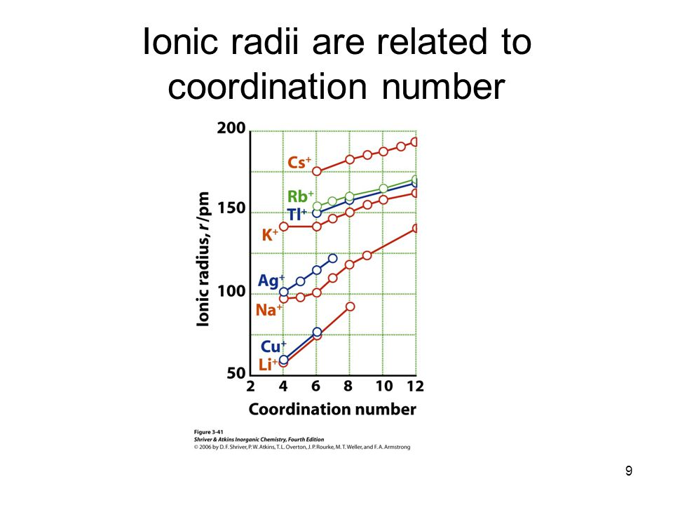 50 Thermochemical Radii What are the radii of polyatomic ions .