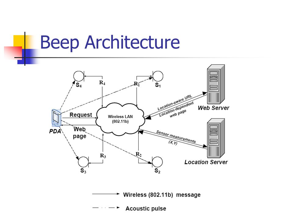 Beep Architecture