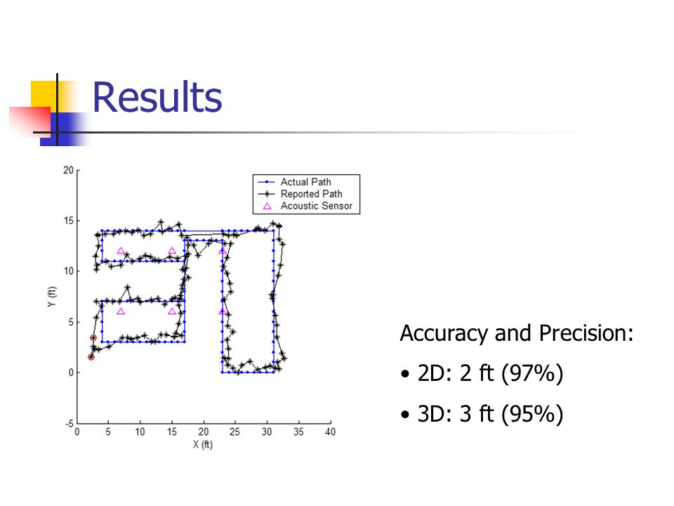 Results Accuracy and Precision: 2D: 2 ft (97%) 3D: 3 ft (95%)