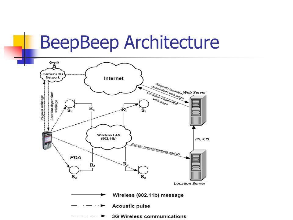 BeepBeep Architecture