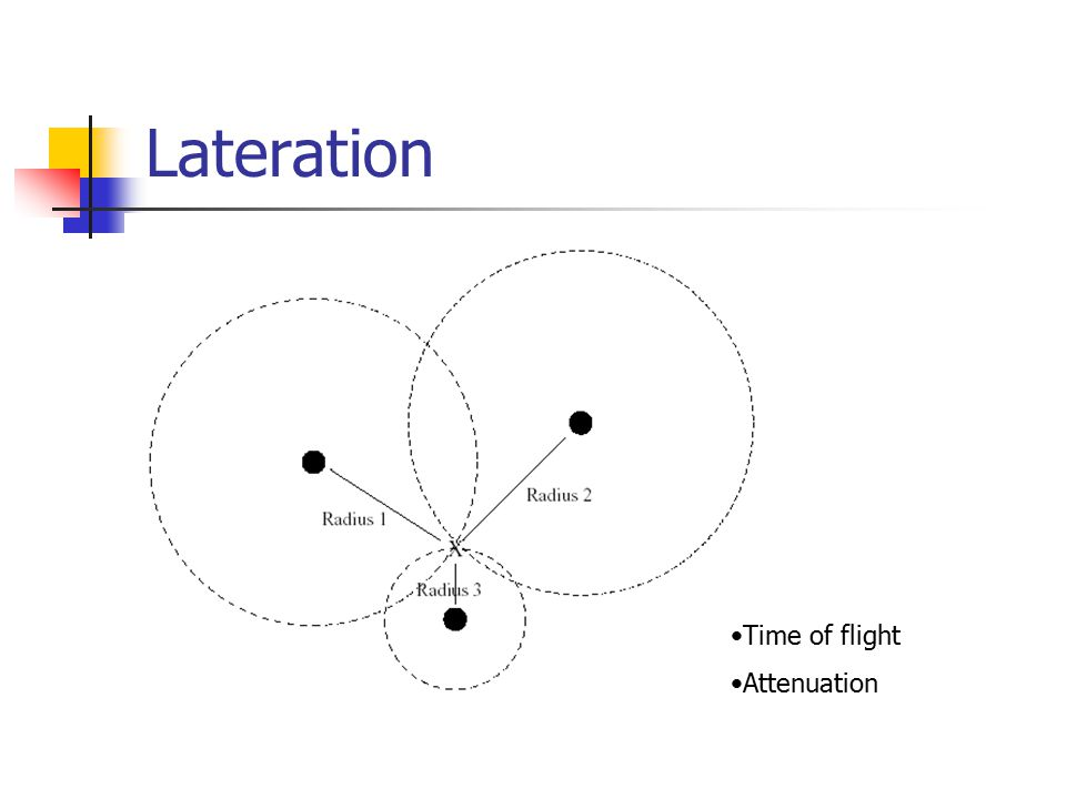 Lateration Time of flight Attenuation