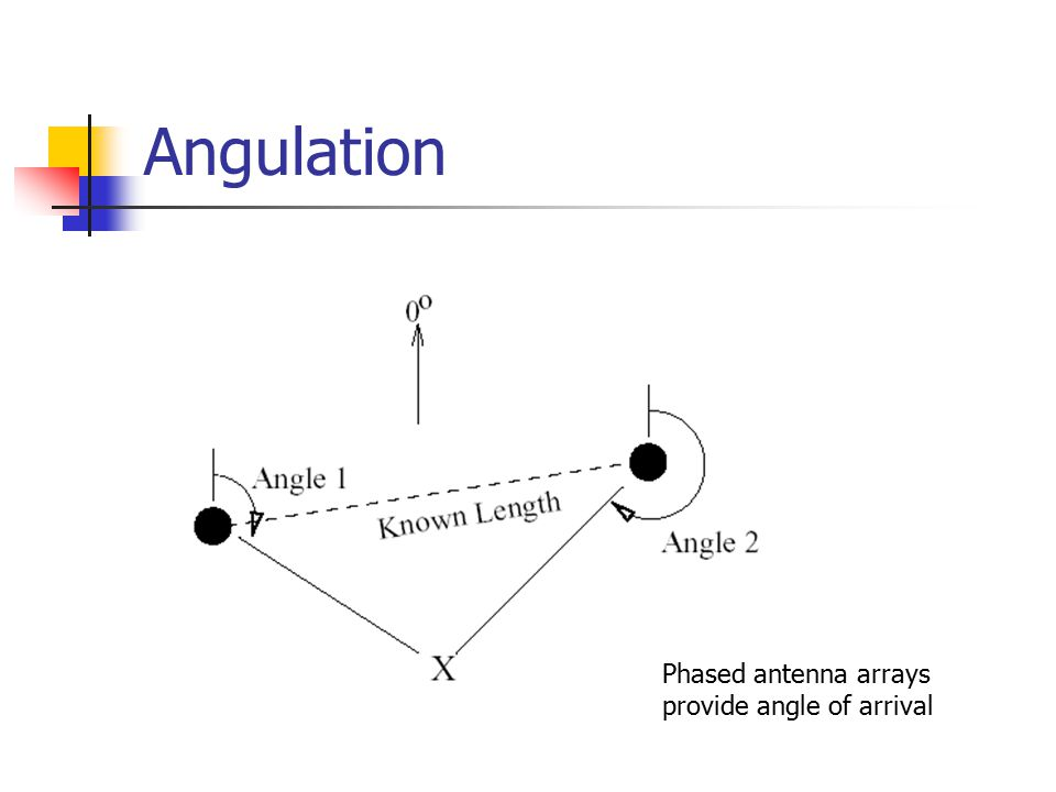 Angulation Phased antenna arrays provide angle of arrival