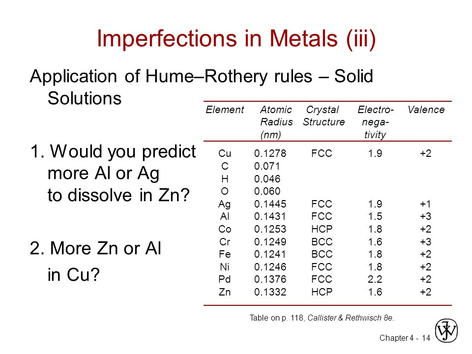 Chapter 4 - 14 Imperfections in Metals (iii) Application of Hume–Rothery rules – Solid Solutions 1.