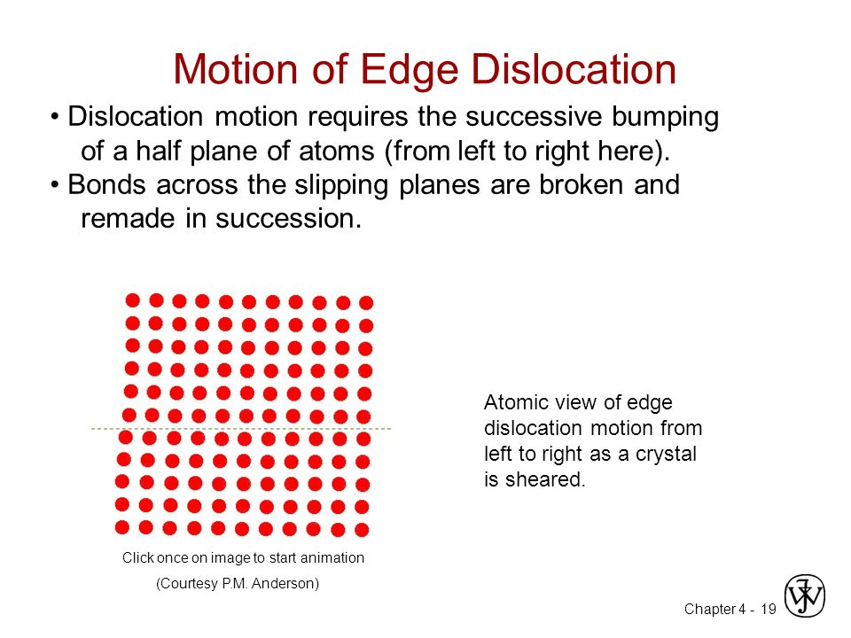Chapter 4 - 19 Dislocation motion requires the successive bumping of a half plane of atoms (from left to right here).