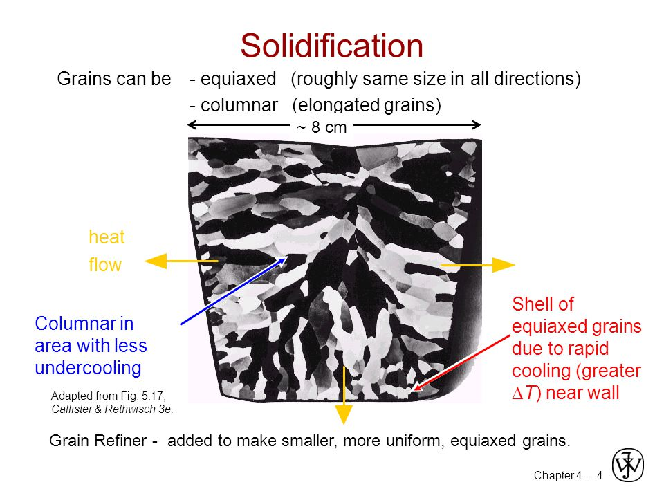 Chapter 4 - 4 Solidification Columnar in area with less undercooling Shell of equiaxed grains due to rapid cooling (greater  T) near wall Grain Refiner - added to make smaller, more uniform, equiaxed grains.