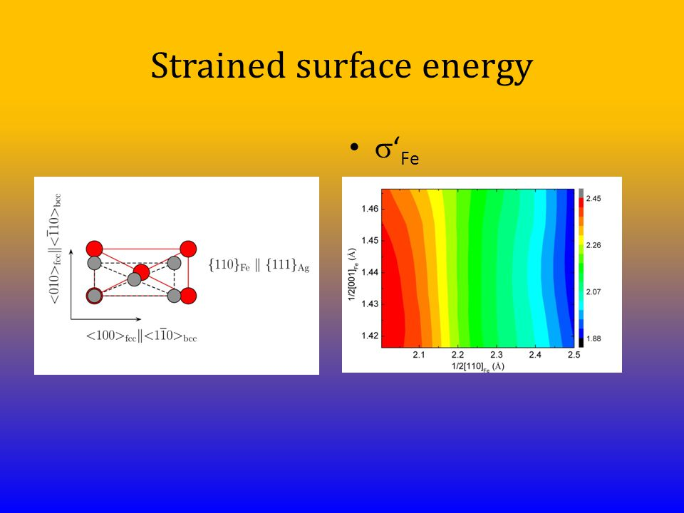 Strained surface energy  ' Fe