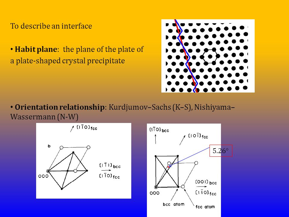To describe an interface Habit plane: the plane of the plate of a plate-shaped crystal precipitate Orientation relationship: Kurdjumov–Sachs (K–S), Nishiyama– Wassermann (N-W) 5.26 