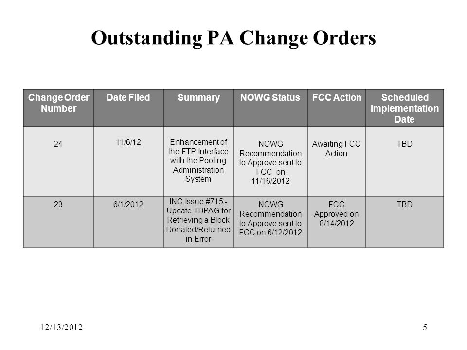 Outstanding PA Change Orders Change Order Number Date FiledSummaryNOWG StatusFCC ActionScheduled Implementation Date 24 11/6/12Enhancement of the FTP Interface with the Pooling Administration System NOWG Recommendation to Approve sent to FCC on 11/16/2012 Awaiting FCC Action TBD 236/1/2012 INC Issue #715 - Update TBPAG for Retrieving a Block Donated/Returned in Error NOWG Recommendation to Approve sent to FCC on 6/12/2012 FCC Approved on 8/14/2012 TBD 512/13/2012