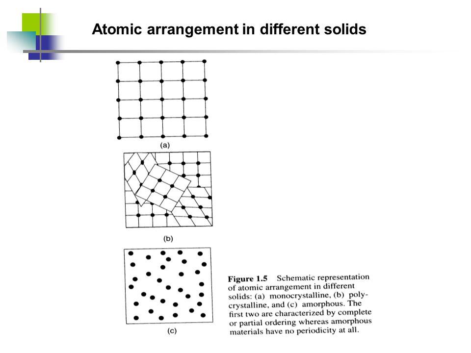 Atomic arrangement in different solids