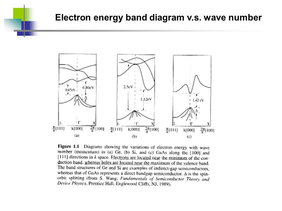 Electron energy band diagram v.s. wave number