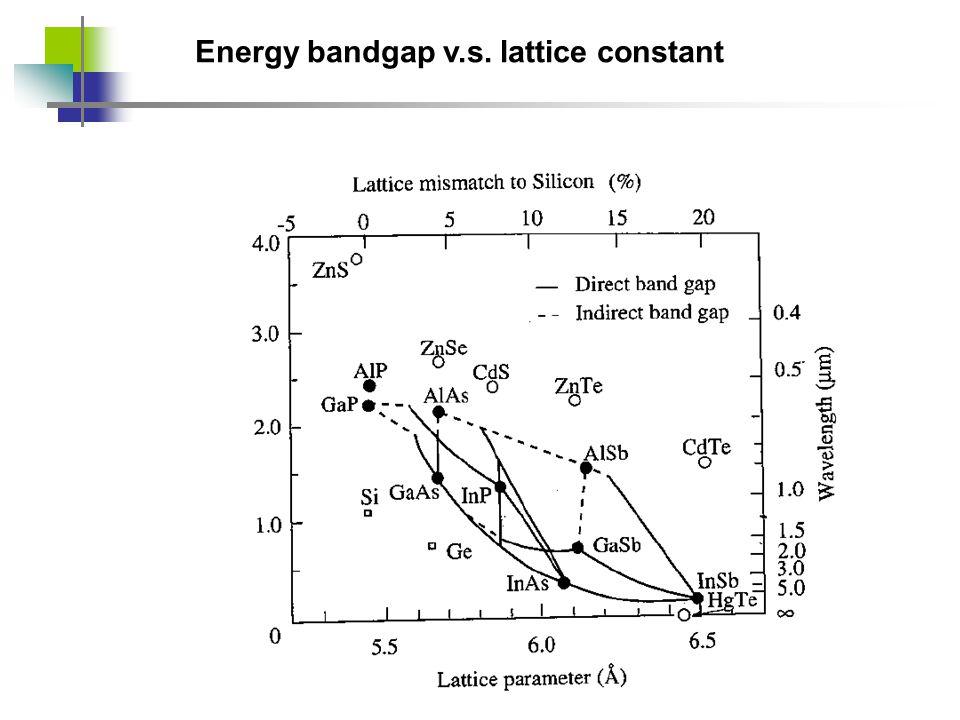 Energy bandgap v.s. lattice constant