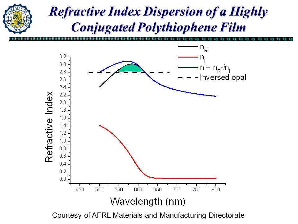 Refractive Index Dispersion of a Highly Conjugated Polythiophene Film Courtesy of AFRL Materials and Manufacturing Directorate