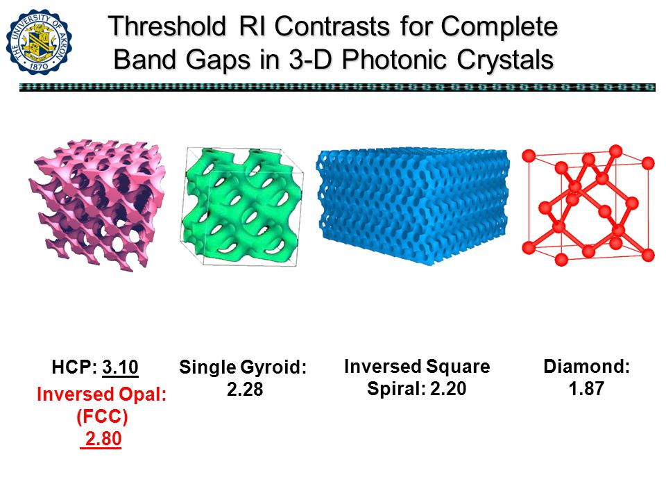 Threshold RI Contrasts for Complete Band Gaps in 3-D Photonic Crystals Diamond: 1.87 Single Gyroid: 2.28 HCP: 3.10 Inversed Opal: (FCC) 2.80 Inversed Square Spiral: 2.20