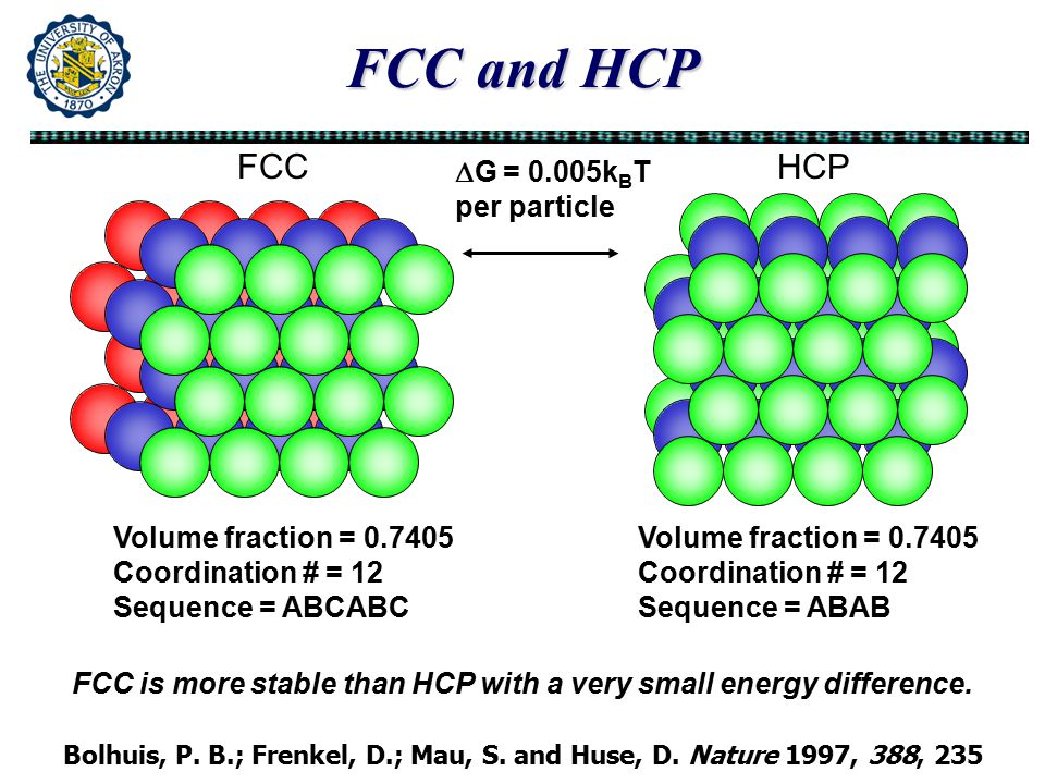 FCC and HCP Volume fraction = 0.7405 Coordination # = 12 Sequence = ABCABC Volume fraction = 0.7405 Coordination # = 12 Sequence = ABAB FCCHCP  G = 0