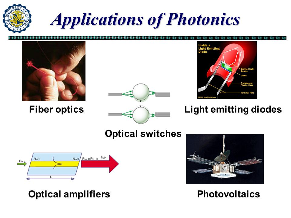 Applications of Photonics Fiber optics Optical switches Light emitting diodes Photovoltaics Optical amplifiers