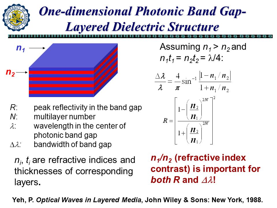 R: peak reflectivity in the band gap N: multilayer number : wavelength in the center of photonic band gap  :bandwidth of band gap n i, t i are refractive indices and thicknesses of corresponding layers.