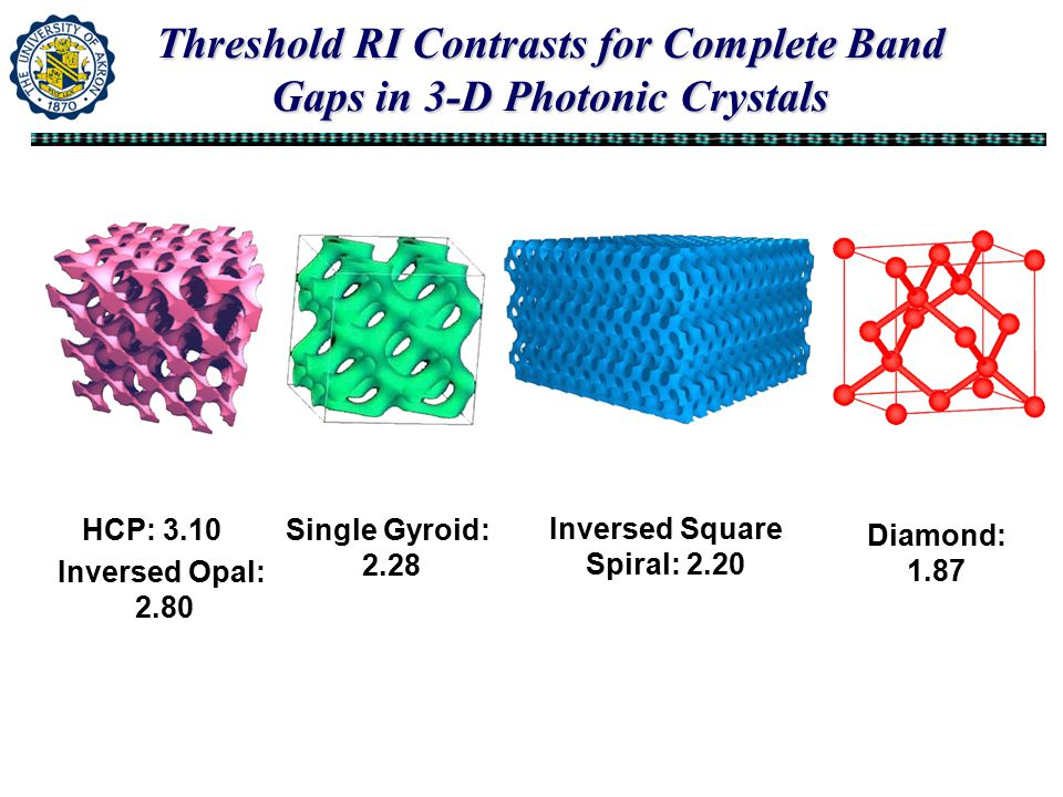Threshold RI Contrasts for Complete Band Gaps in 3-D Photonic Crystals Diamond: 1.87 Single Gyroid: 2.28 HCP: 3.10 Inversed Opal: 2.80 Inversed Square Spiral: 2.20