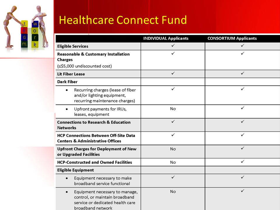 Healthcare Connect Fund