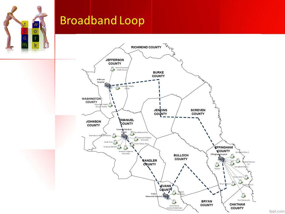 Broadband Loop