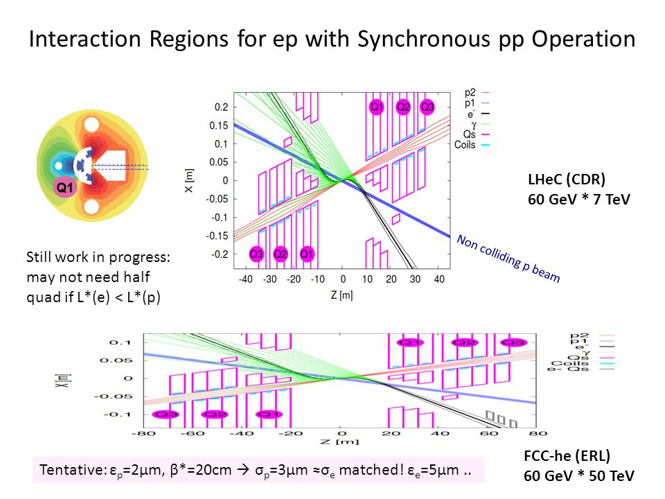 LHeC (CDR) 60 GeV * 7 TeV FCC-he (ERL) 60 GeV * 50 TeV Interaction Regions for ep with Synchronous pp Operation Non colliding p beam Still work in progress: may not need half quad if L*(e) < L*(p) Tentative: ε p =2μm, β*=20cm  σ p =3μm ≈σ e matched.