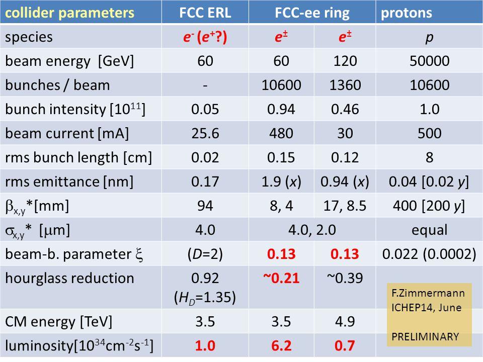 collider parametersFCC ERLFCC-ee ringprotons speciese - (e + )e±e± e±e± p beam energy [GeV]60 12050000 bunches / beam-10600136010600 bunch intensity [10 11 ]0.050.940.461.0 beam current [mA]25.648030500 rms bunch length [cm]0.020.150.128 rms emittance [nm]0.171.9 (x)0.94 (x)0.04 [0.02 y]  x,y *[mm] 948, 417, 8.5400 [200 y]  x,y * [  m] 4.04.0, 2.0equal beam-b.