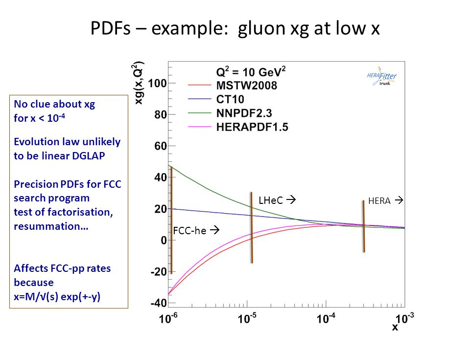 PDFs – example: gluon xg at low x No clue about xg for x < 10 -4 Evolution law unlikely to be linear DGLAP Precision PDFs for FCC search program test of factorisation, resummation… Affects FCC-pp rates because x=M/√(s) exp(+-y) HERA  LHeC  FCC-he 