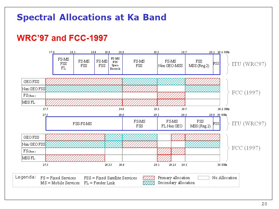 20 Spectral Allocations at Ka Band WRC'97 and FCC-1997