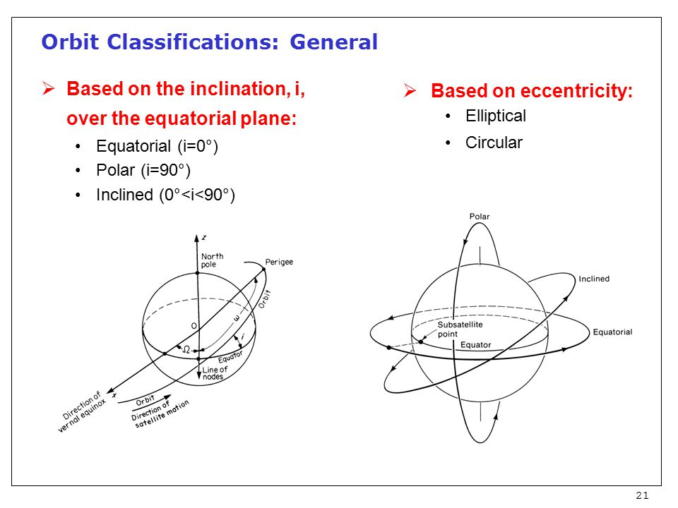 21 Orbit Classifications: General  Based on the inclination, i, over the equatorial plane: Equatorial (i=0°) Polar (i=90°) Inclined (0°<i<90°)  Based on eccentricity: Elliptical Circular
