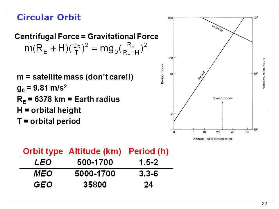 26 Circular Orbit Centrifugal Force = Gravitational Force m = satellite mass (don't care!!) g 0 = 9.81 m/s 2 R E = 6378 km = Earth radius H = orbital height T = orbital period