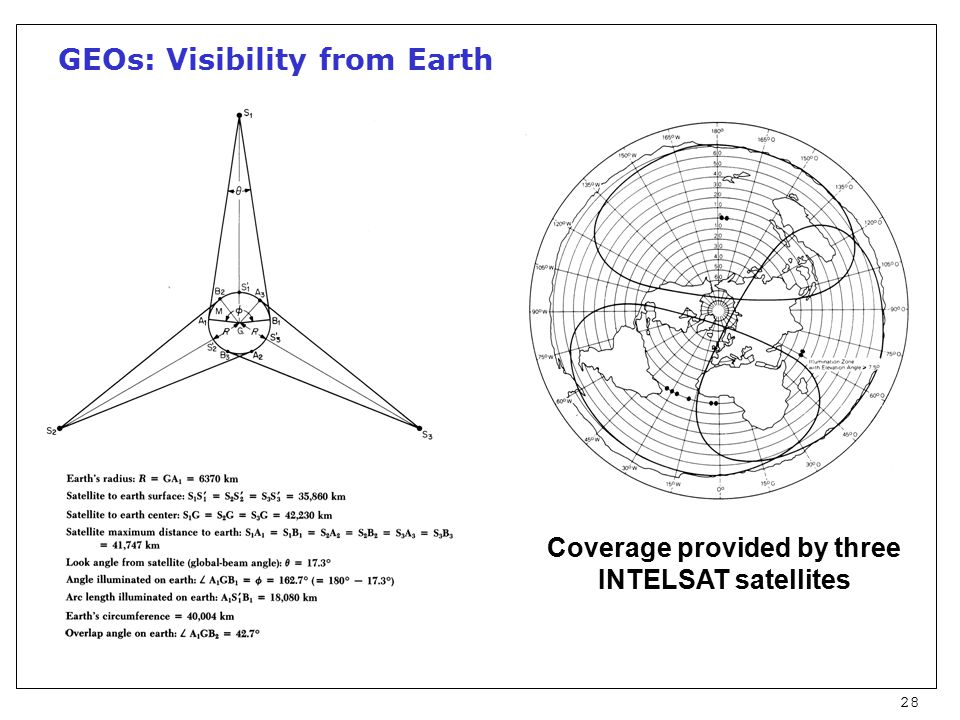 28 GEOs: Visibility from Earth Coverage provided by three INTELSAT satellites
