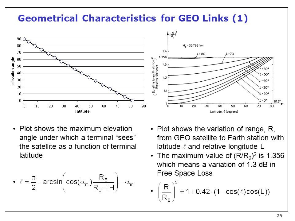 29 Geometrical Characteristics for GEO Links (1) Plot shows the variation of range, R, from GEO satellite to Earth station with latitude and relative longitude L The maximum value of (R/R 0 ) 2 is 1.356 which means a variation of 1.3 dB in Free Space Loss Plot shows the maximum elevation angle under which a terminal sees the satellite as a function of terminal latitude