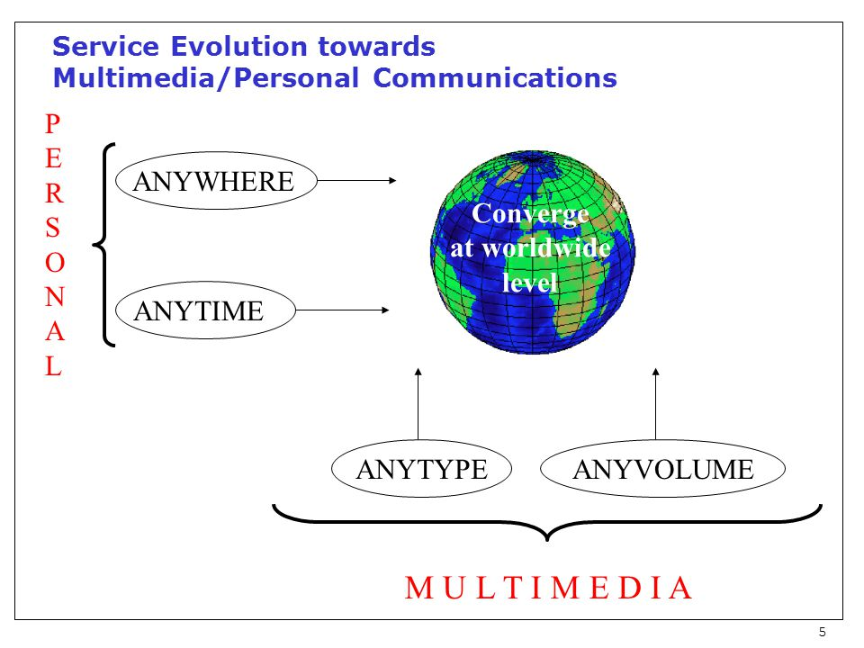 5 Service Evolution towards Multimedia/Personal Communications Converge at worldwide level ANYTIME ANYVOLUMEANYTYPE ANYWHERE M U L T I M E D I A PERSONALPERSONAL