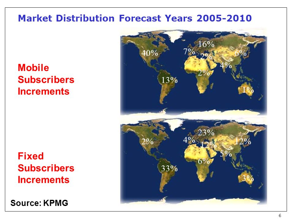 6 Market Distribution Forecast Years 2005-2010 40% 7% 16% 2% 13% 4% 6% 1% 2% 4% 23% 12% 6% 33% 5% 12% 3% Mobile Subscribers Increments Fixed Subscribers Increments Source: KPMG