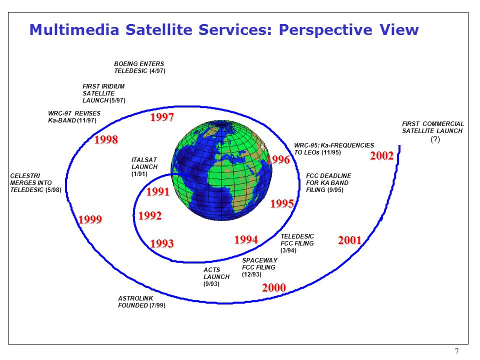 7 Multimedia Satellite Services: Perspective View 2000 2001 2002 WRC-95: Ka-FREQUENCIES TO LEOs (11/95) 1993 1992 ITALSAT LAUNCH (1/91) 1991 1994 1999 ACTS LAUNCH (9/93) 1996 1998 SPACEWAY FCC FILING (12/93) 1995 TELEDESIC FCC FILING (3/94) ASTROLINK FOUNDED (7/99) FIRST COMMERCIAL SATELLITE LAUNCH ( ) BOEING ENTERS TELEDESIC (4/97) WRC-97 REVISES Ka-BAND (11/97) CELESTRI MERGES INTO TELEDESIC (5/98) FIRST IRIDIUM SATELLITE LAUNCH (5/97) FCC DEADLINE FOR KA BAND FILING (9/95) 1997