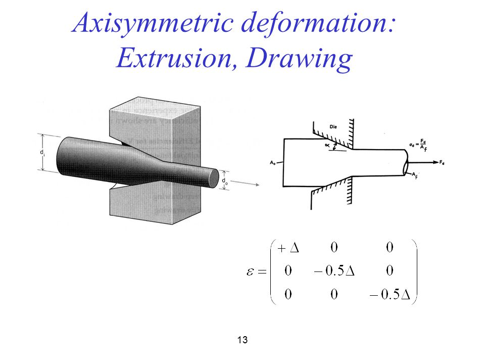 12 Deformation Modes:sample symmetry Tension, Wire Drawing, Extrusion C  Compression, Upsetting C  Torsion, Shear2 Plane Strain Compression, Rolling