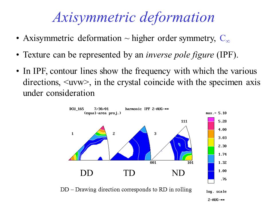 16  In fcc metals, axisymmetric deformation (e.g. wire drawing) produces fiber texture: + duplex, parallel to the wire. Schmid and Wassermann (1963):