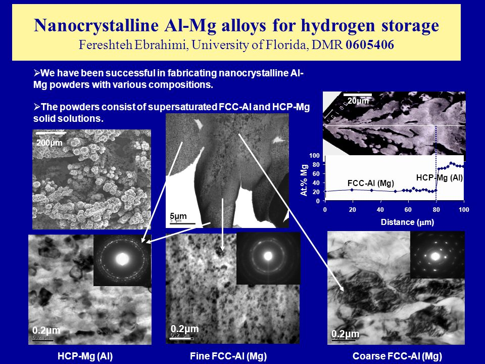 Nanocrystalline Al-Mg alloys for hydrogen storage Fereshteh Ebrahimi, University of Florida, DMR 0605406  We have been successful in fabricating nanocrystalline Al- Mg powders with various compositions.