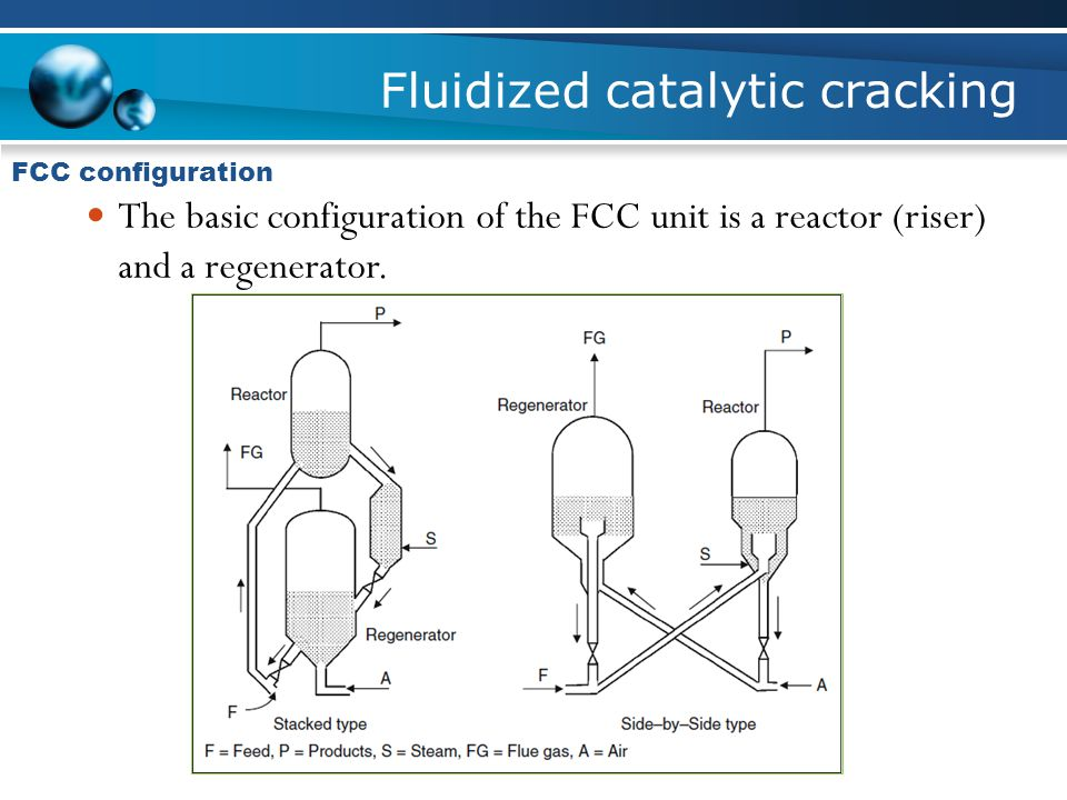 Fluidized catalytic cracking FCC configuration The basic configuration of the FCC unit is a reactor (riser) and a regenerator.