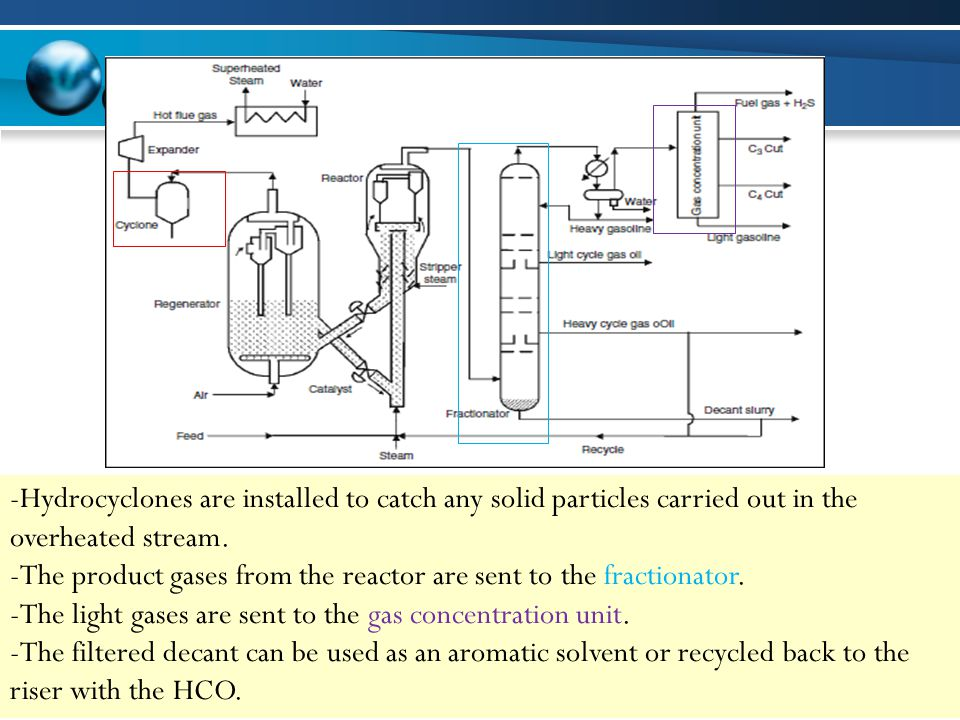 -Hydrocyclones are installed to catch any solid particles carried out in the overheated stream.